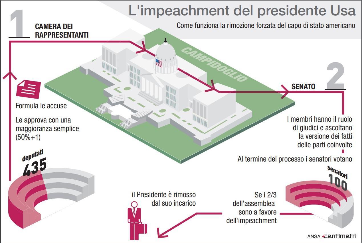 Usa, come funziona la messa in stato d accusa presidenziale