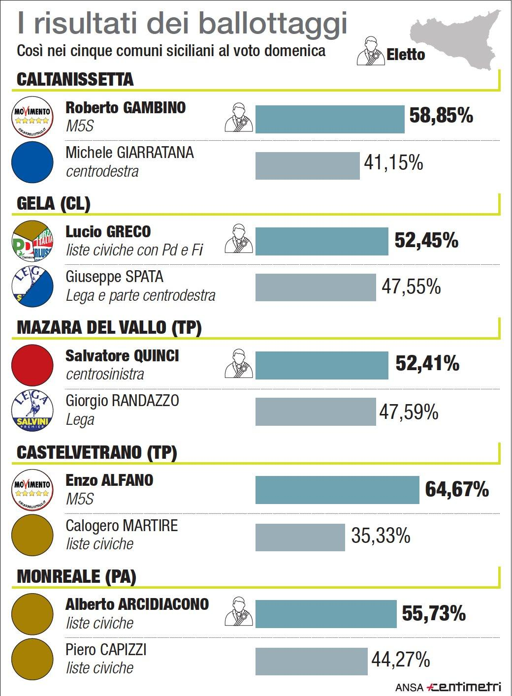 Sicilia, i risultati dei ballottaggi
