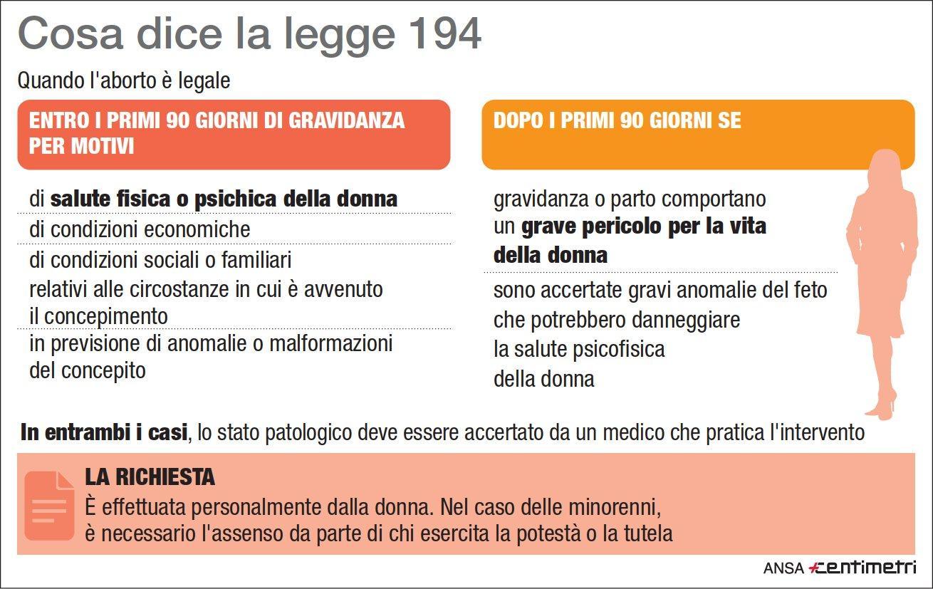 Legge 194, ecco quando l aborto è legale