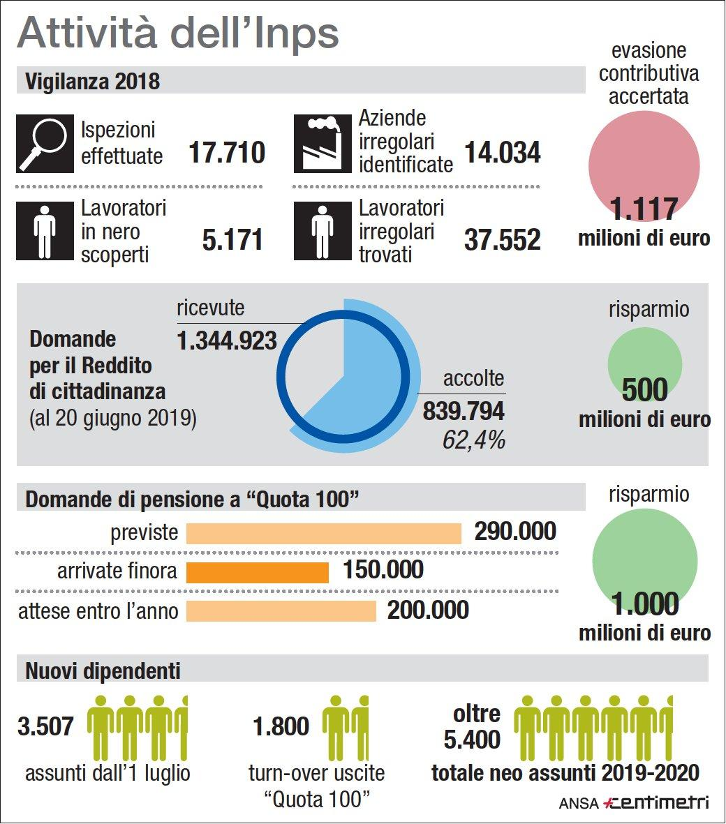 Inps, l attività dell ente previdenziale in cifre
