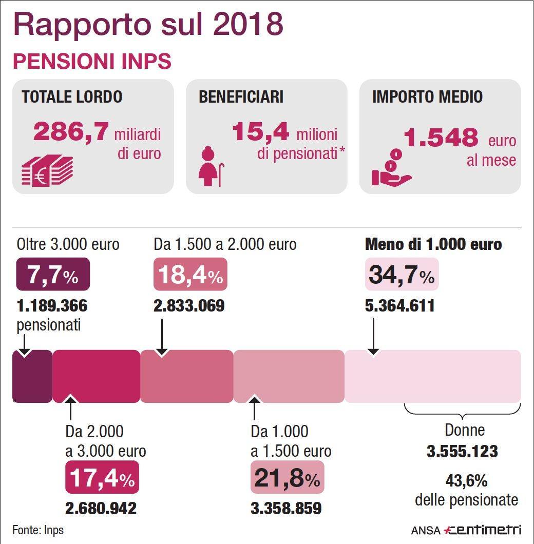 Rapporto Inps 2018 sulle pensioni