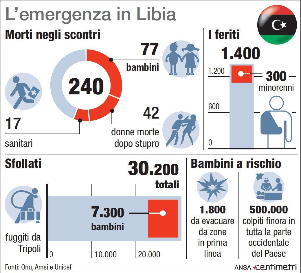L emergenza in Libia: morti, feriti e sfollati negli scontri