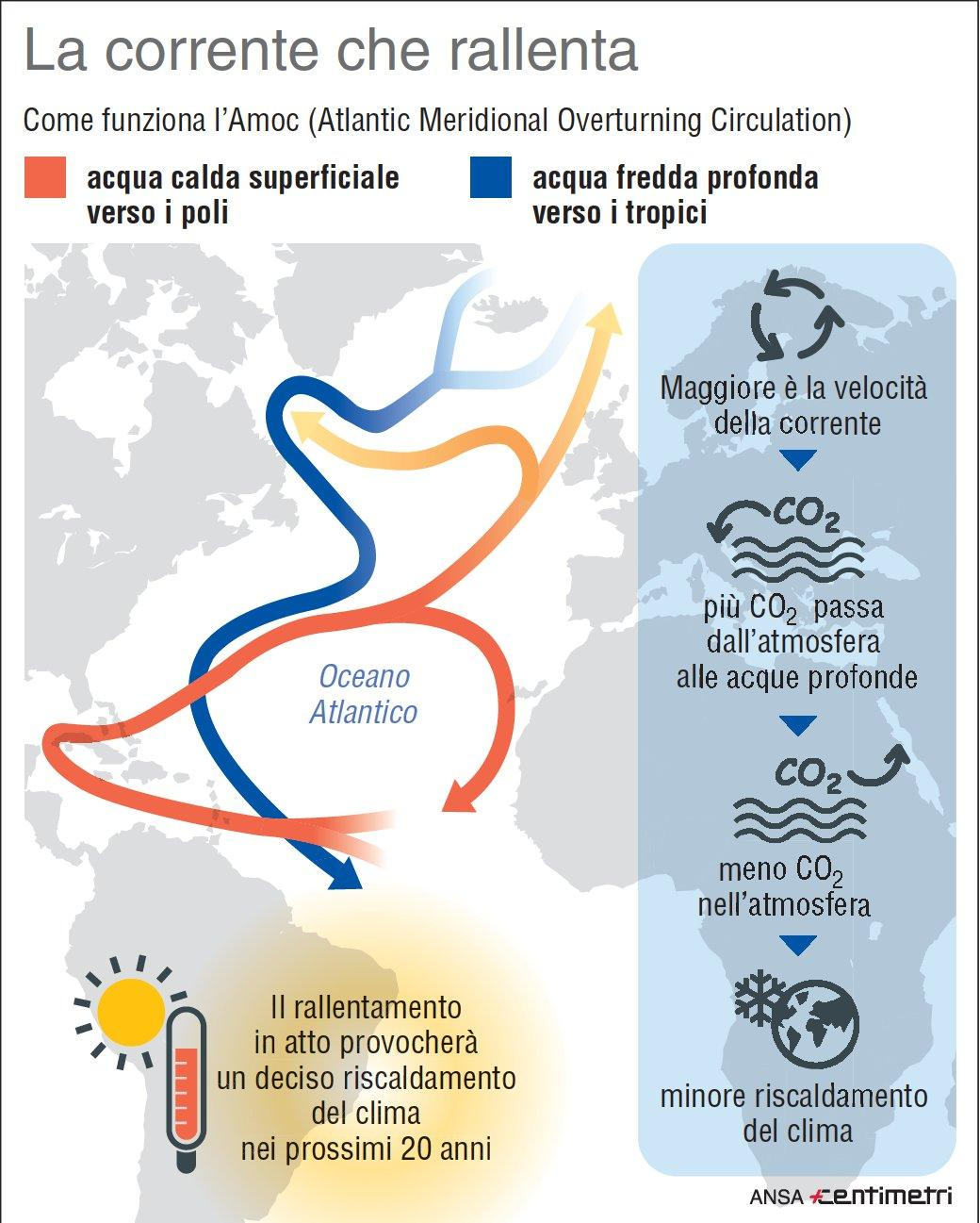 Clima, che cos è l Amoc (Atlantic Meridional Overturning Circulation)