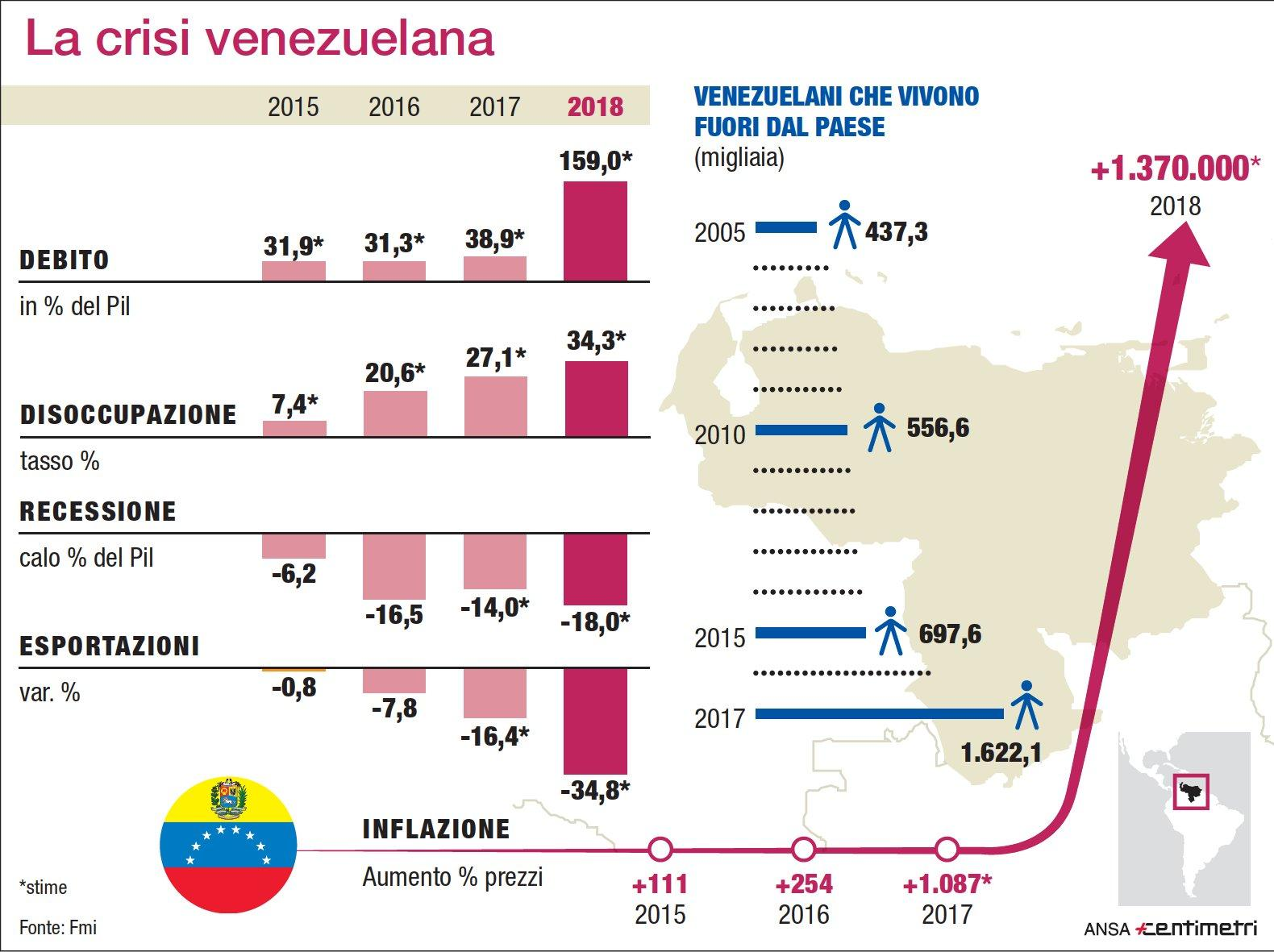 Venezuela, i numeri che certificano il crac