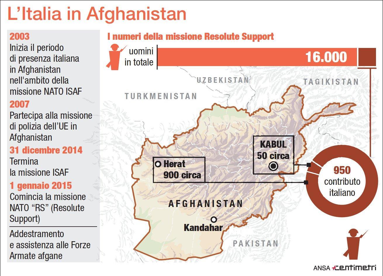 La presenza militare italiana in Afghanistan