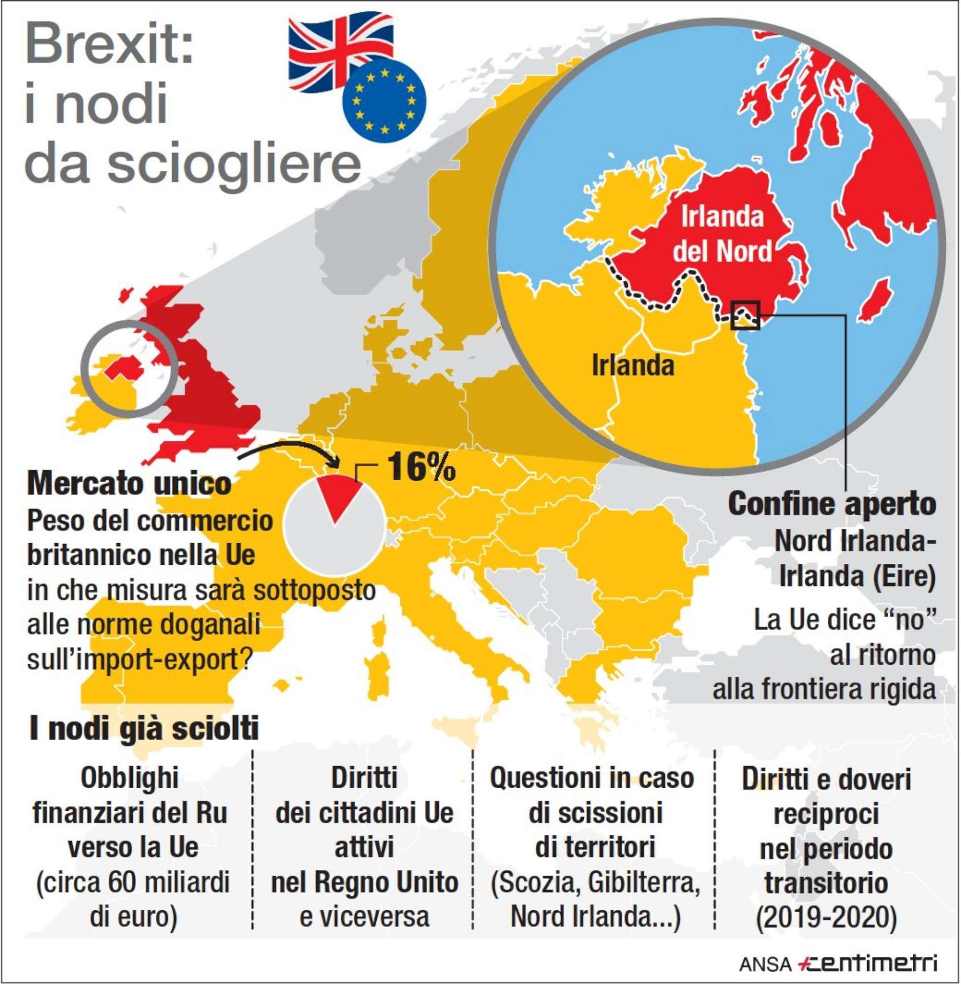 Brexit, i nodi da sciogliere