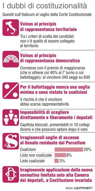 Italicum, i dubbi sulla costituzionalità