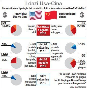 L escalation dei dazi Usa-Cina