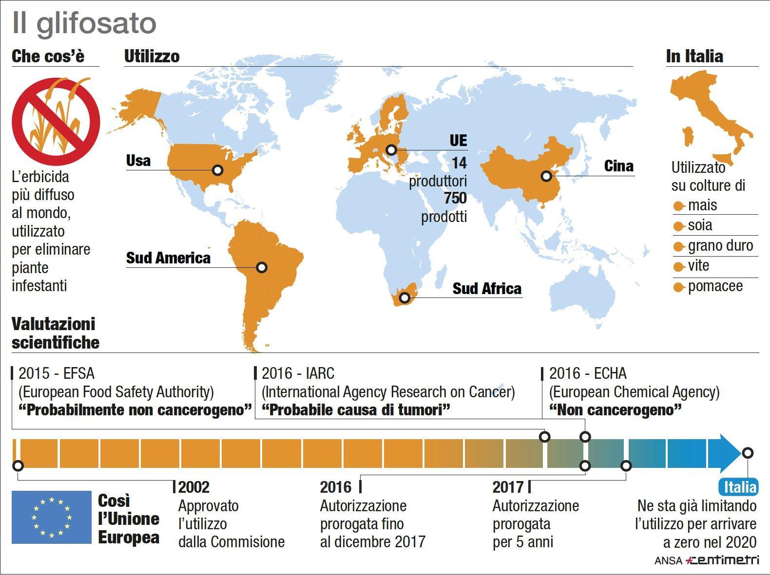 Agenzia Ambiente Usa: il glifosato non è cancerogeno.