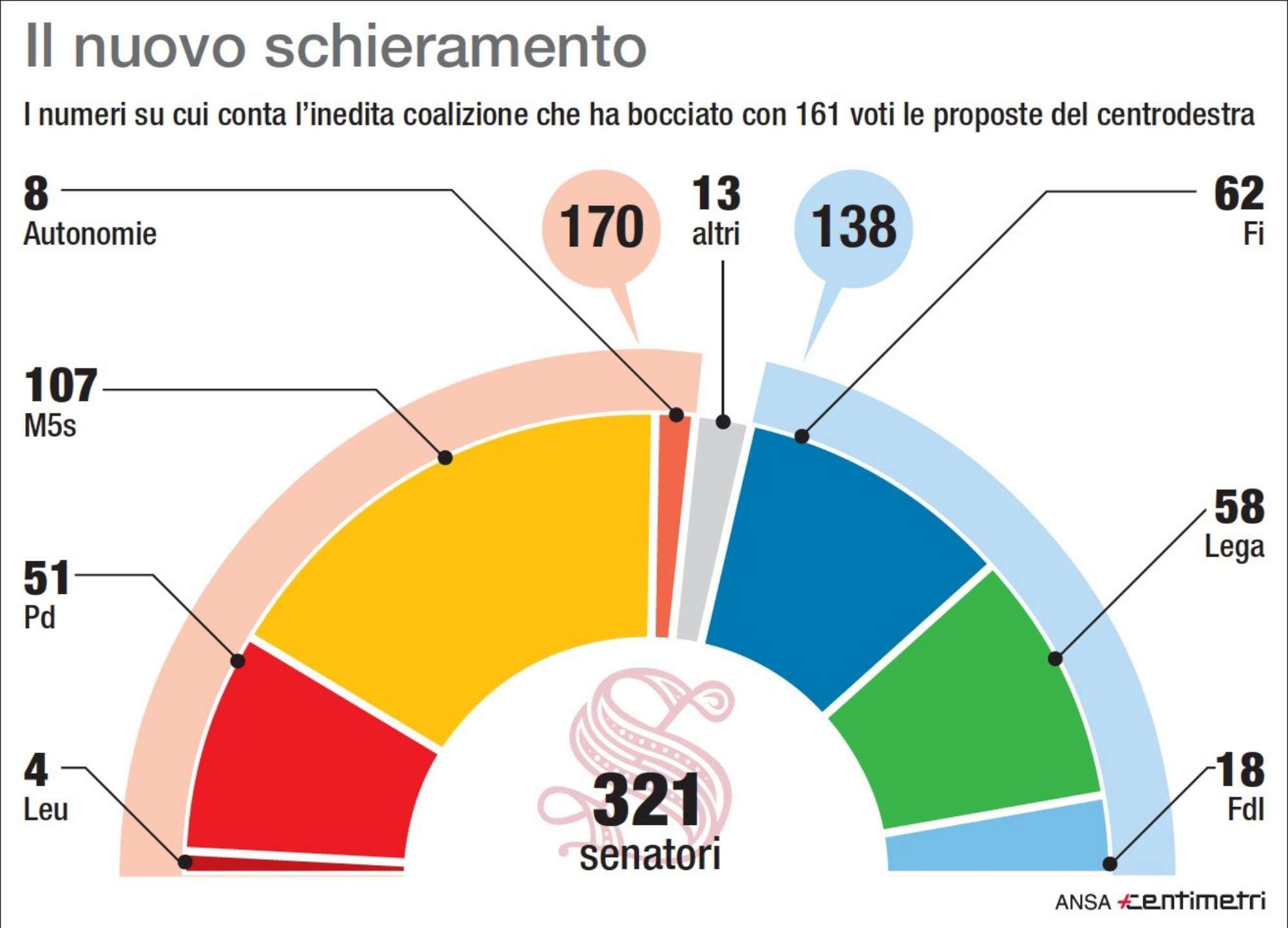 Senato, il nuovo fronte M5s-Pd