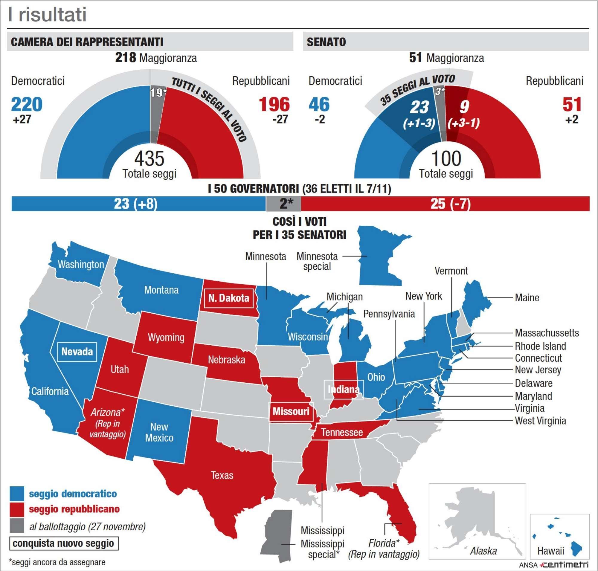 Midterm Usa, i risultati del voto