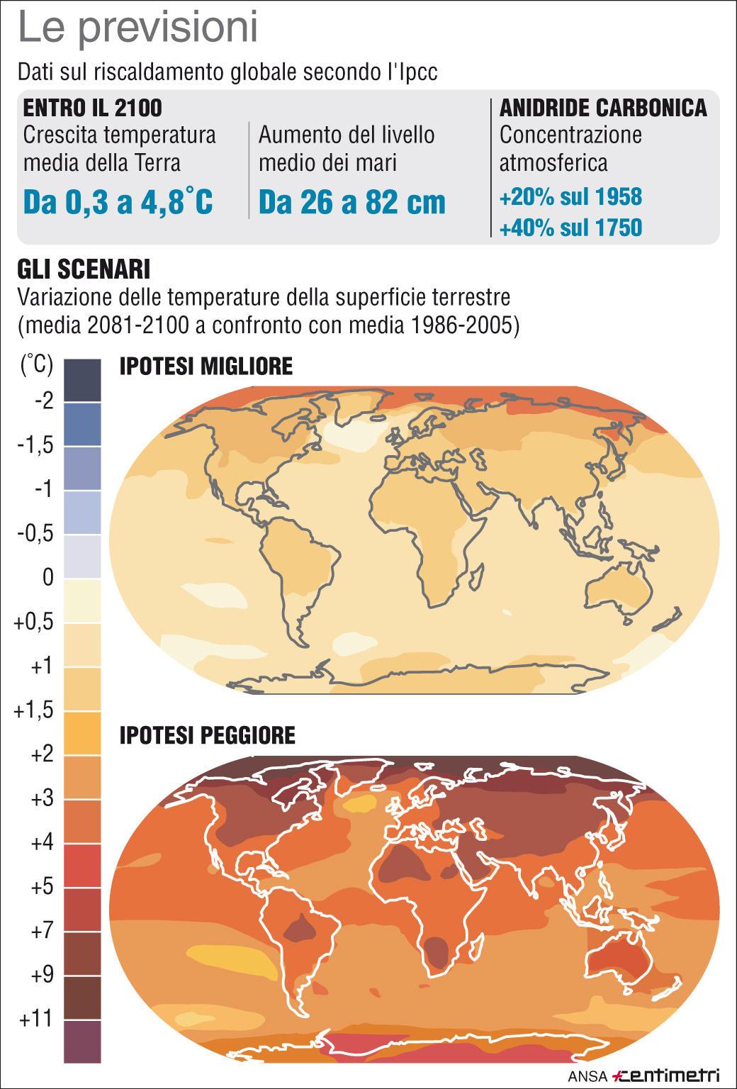 Clima, le previsioni sul riscaldamento globale