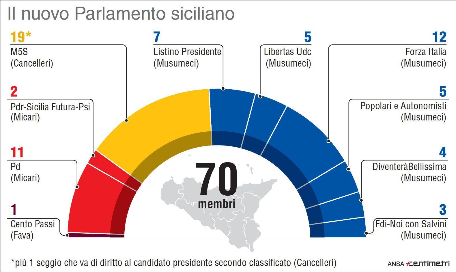 Elezioni Sicilia, come è composto il nuovo Parlamento regionale