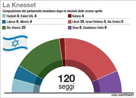 Israele, la composizione della Knesset dopo il voto di aprile