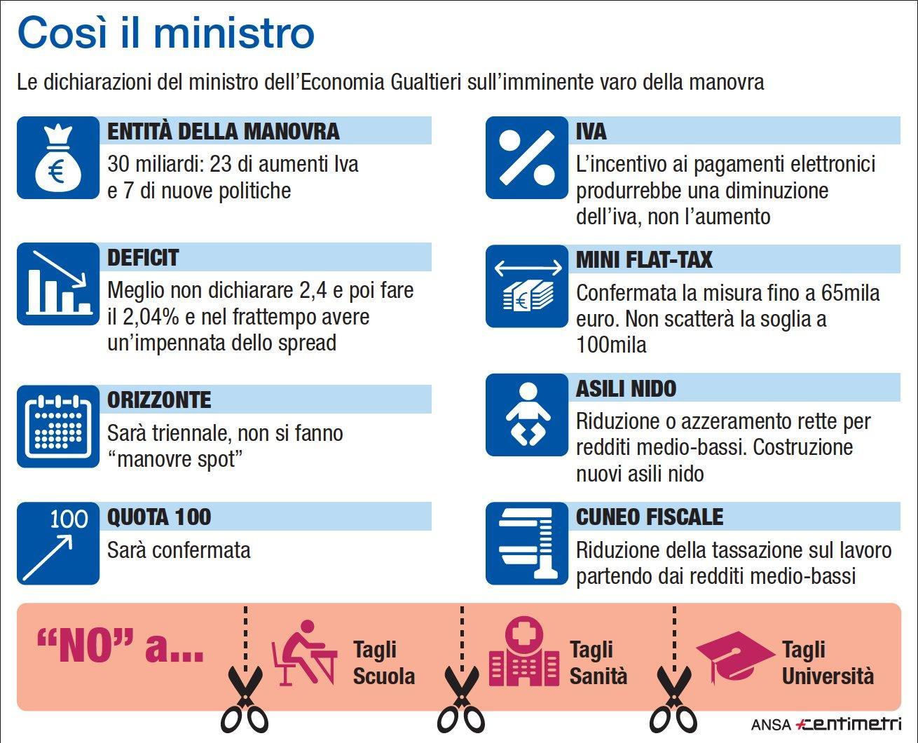 Manovra, Gualtieri:  Sarà da 30 miliardi, giù cuneo fiscale