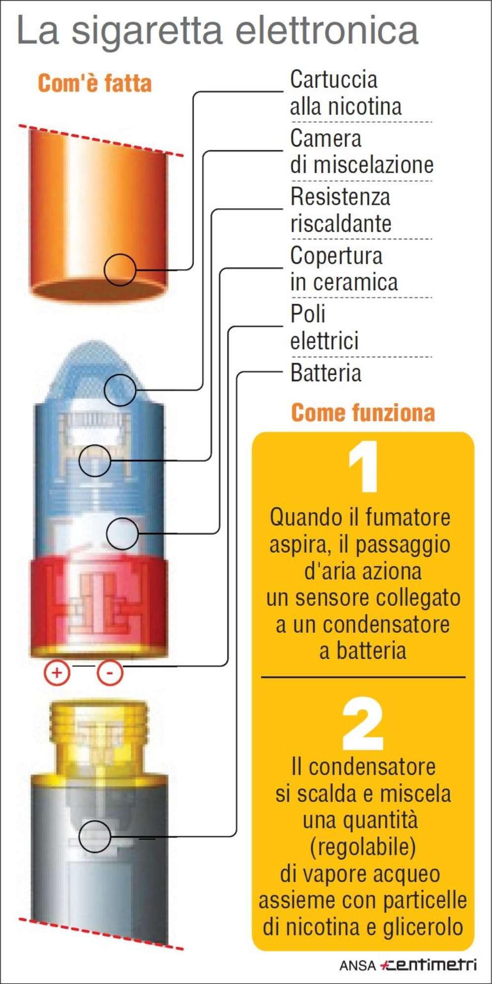 Sigaretta elettronica: ecco come funziona