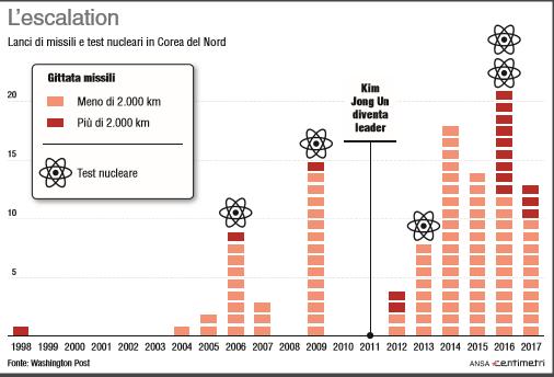 Corea del Nord, lanci di missili e test nucleari dal  98 ad oggi