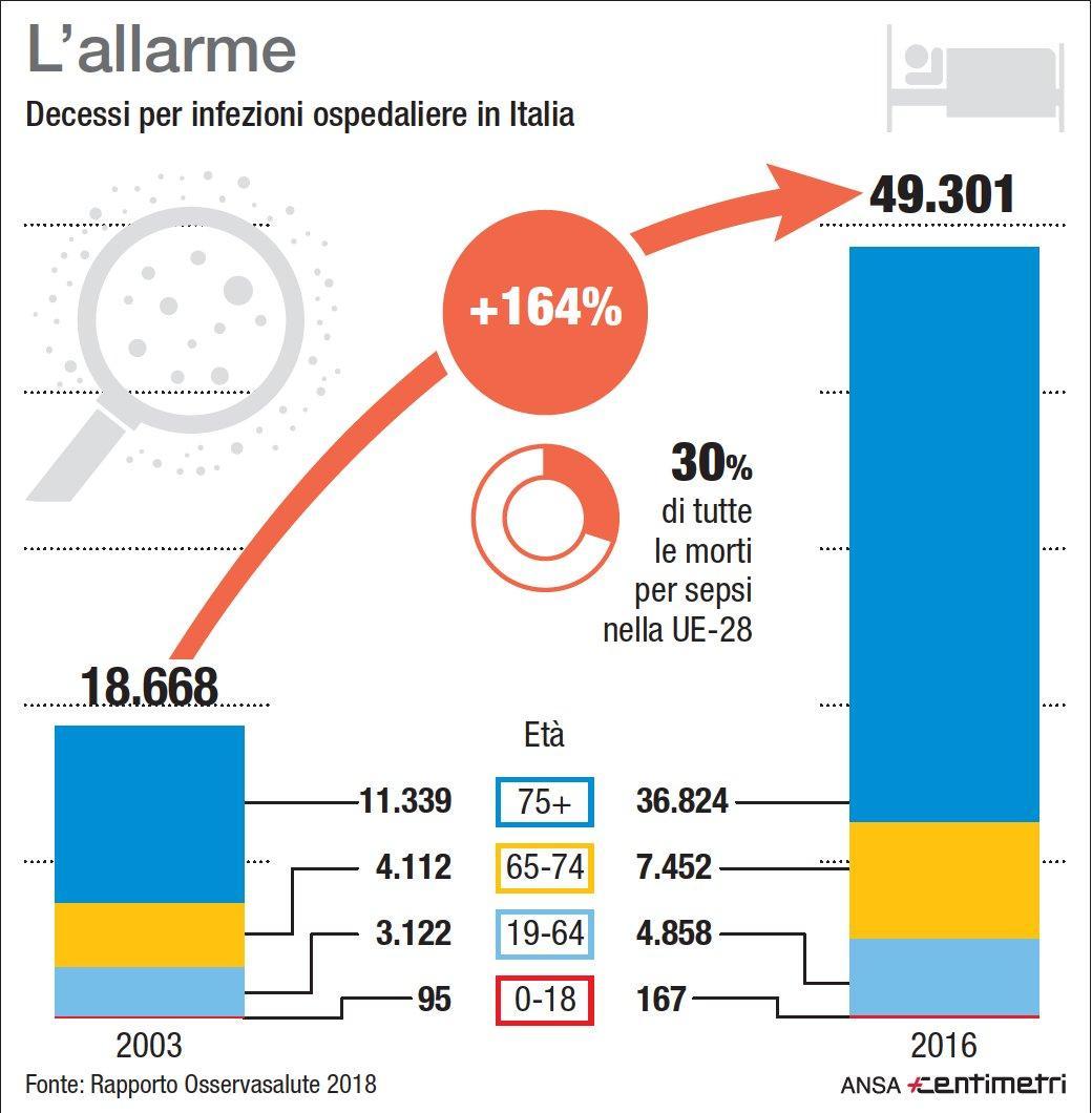 Aumentano le infezioni ospedaliere in Italia