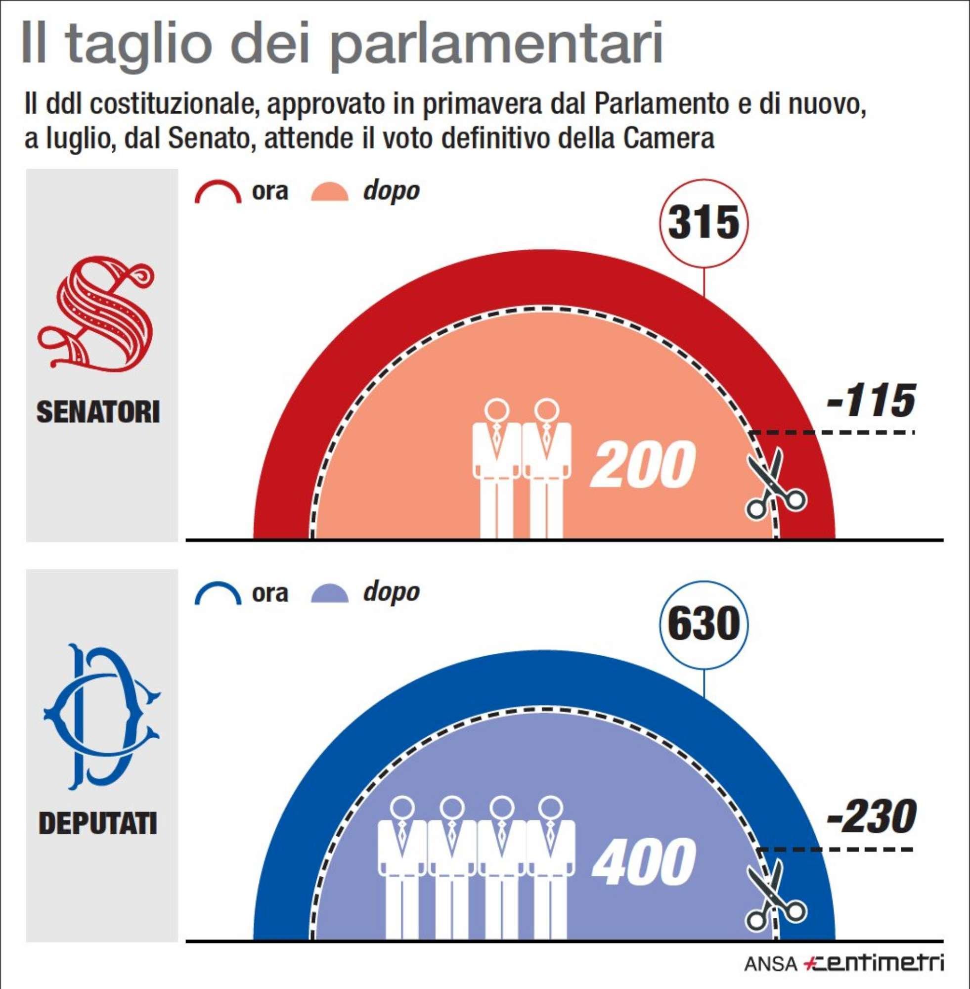 Taglio dei parlamentari: ecco cosa prevede il ddl