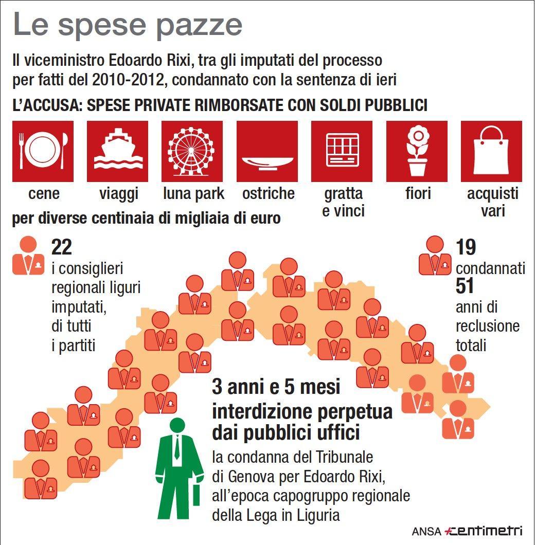 Spese pazze  in Liguria: le accuse