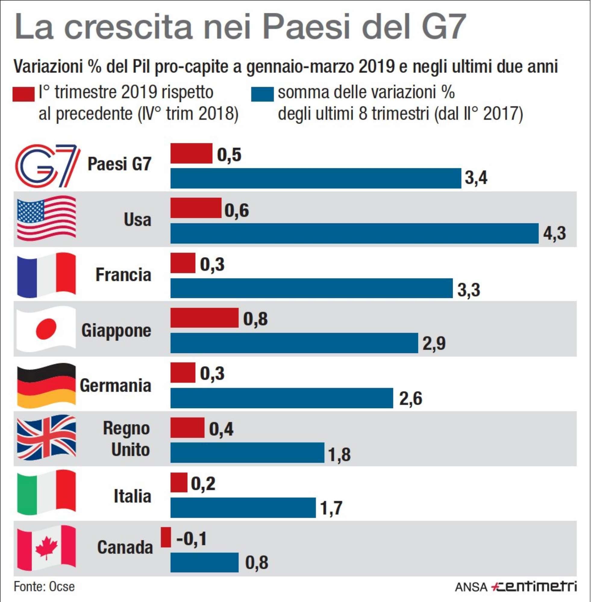 La crescita nei Paesi del G7