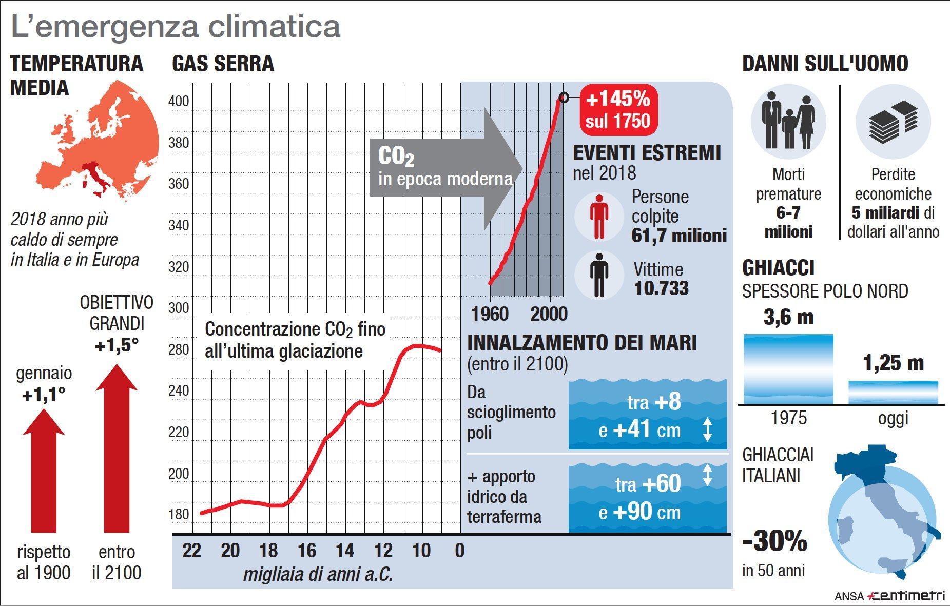 Emergenza climatica: i dati e le conseguenze dei cambiamenti