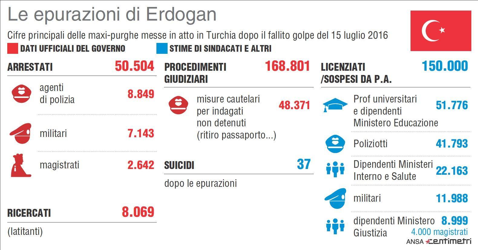 Turchia, i numeri di Erdogan dopo il golpe fallito