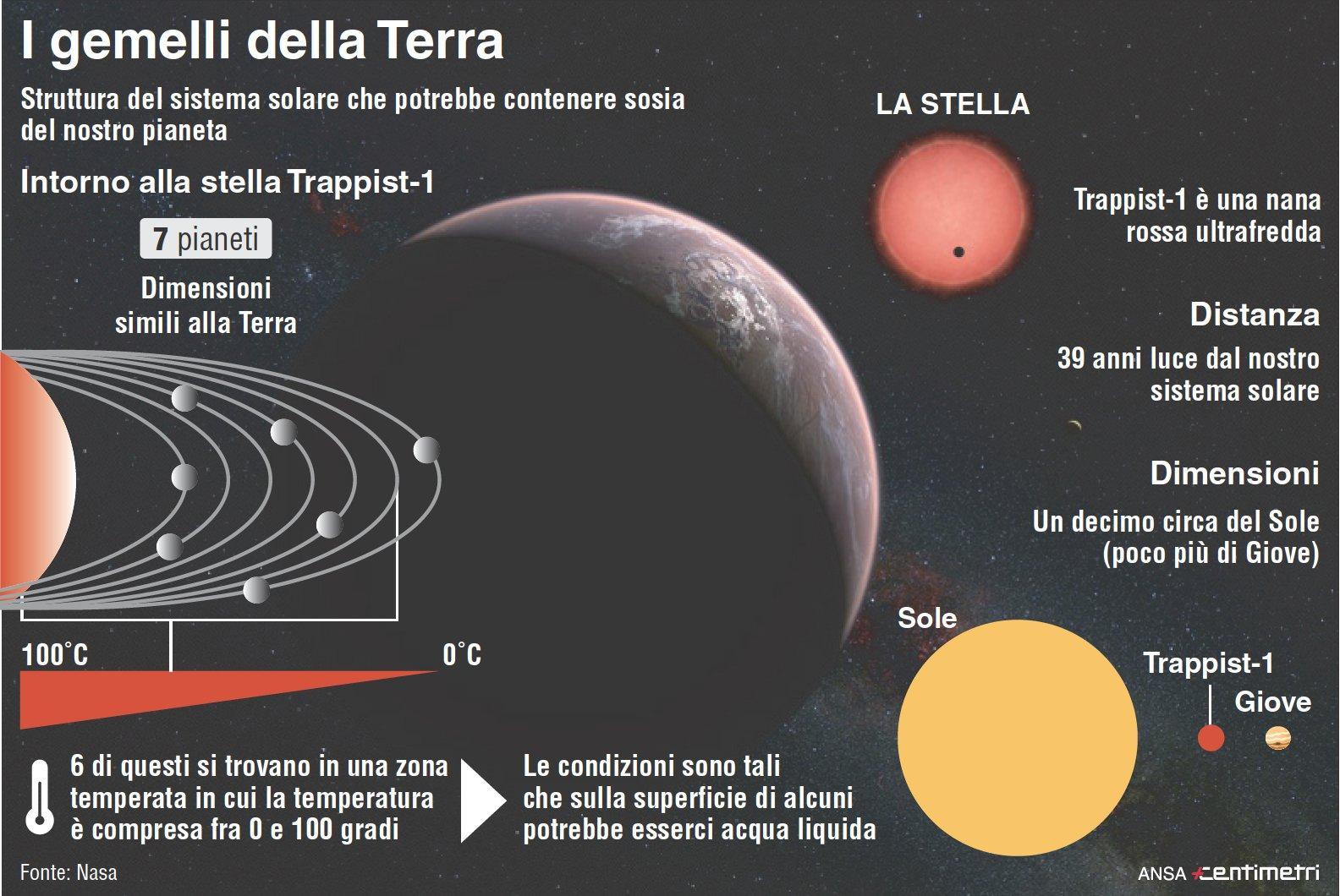 Spazio, l annuncio della Nasa: scoperto un sistema solare con 7 pianeti simili alla Terra