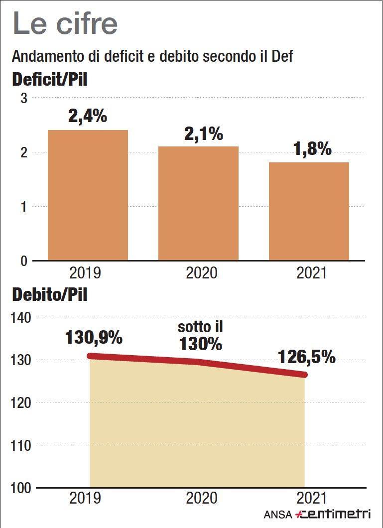 Def, l andamento deficit/Pil nei prossimi tre anni