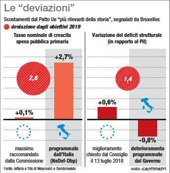 Manovra, le deviazioni più rilevanti secondo la Commissione Ue
