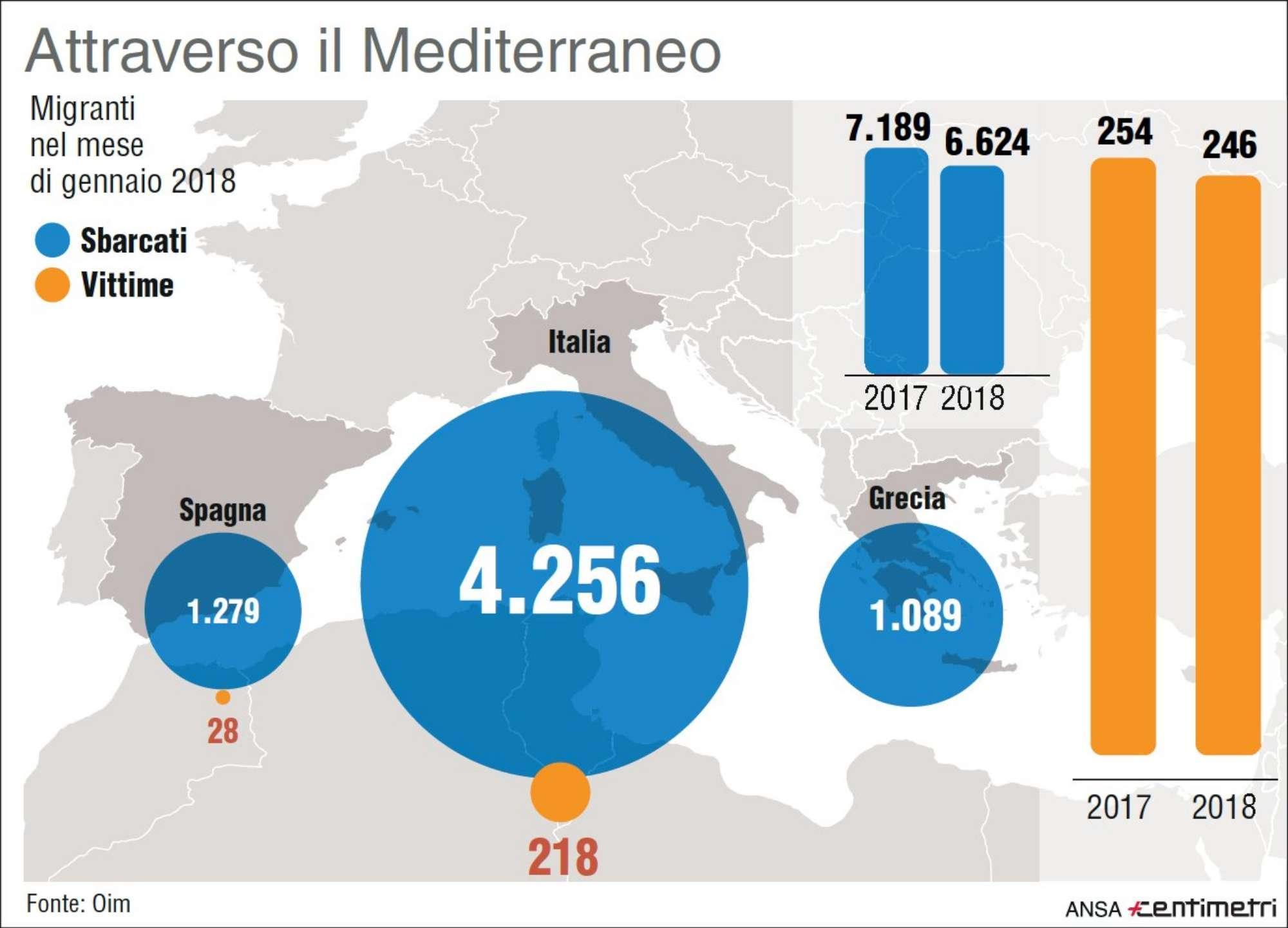 Immigrazione, i dati di gennaio: sbarchi e vittime nel Mediterraneo