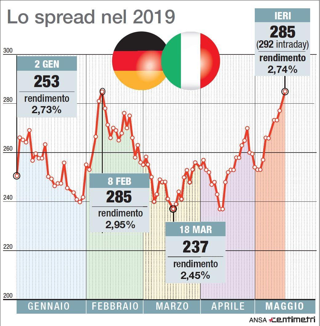 L andamento dello spread Btp-Bund