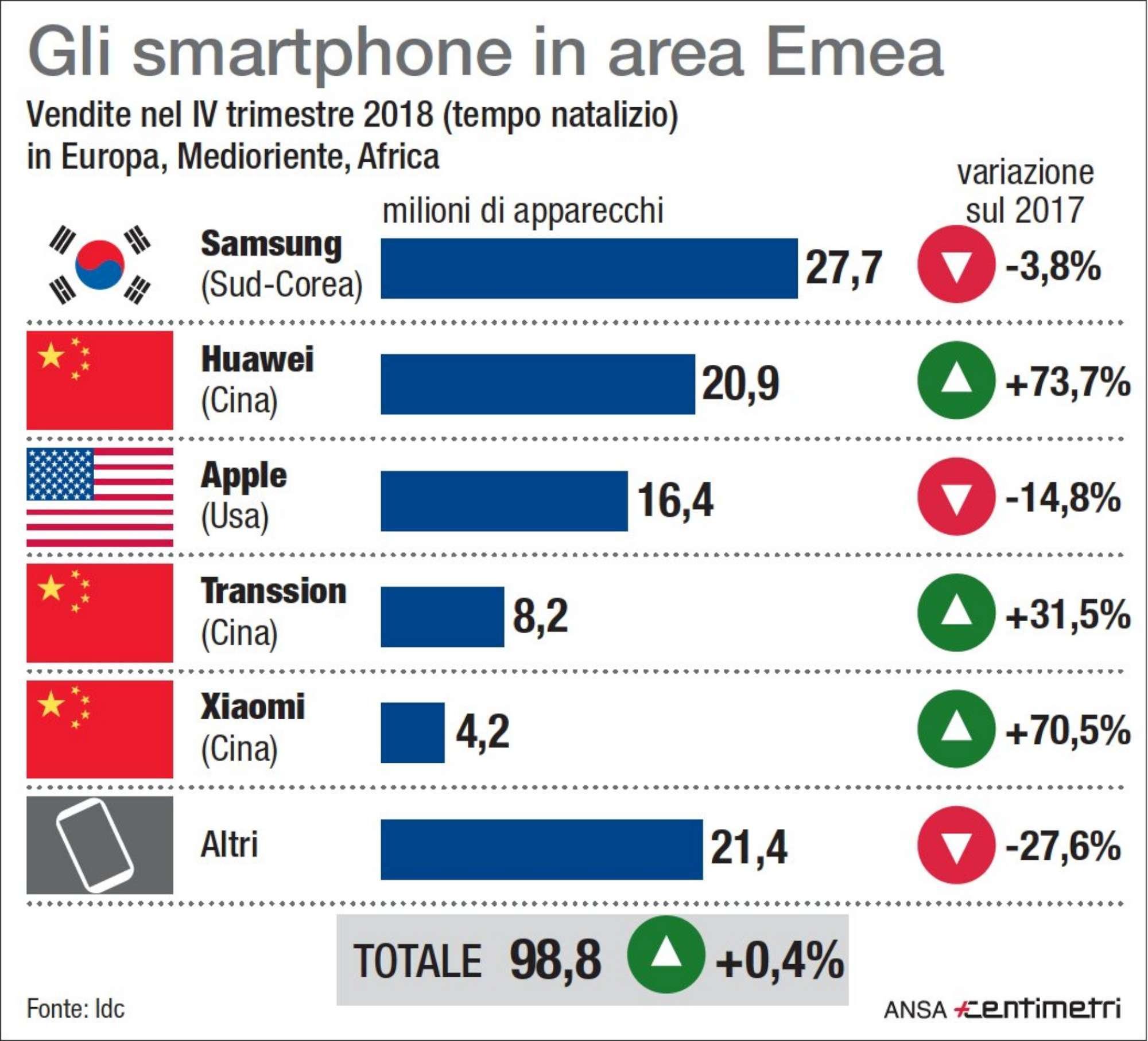 Smartphone: le vendite nel IV trimestre 2018 nell area EMEA