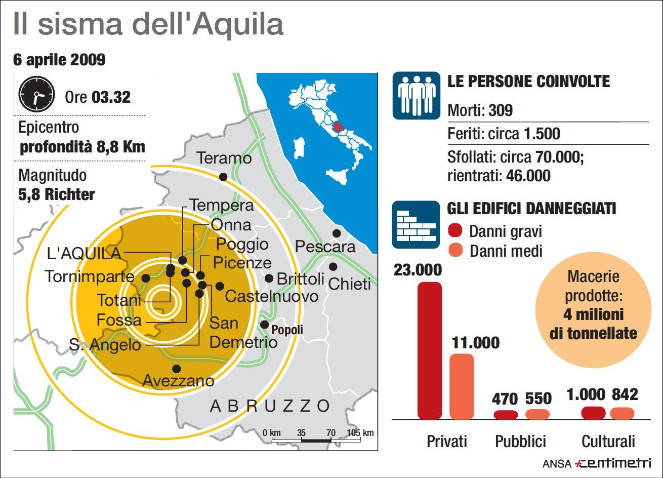 Dieci anni fa il terremoto a L Aquila