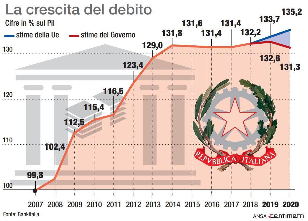 La crescita del debito pubblico in Italia