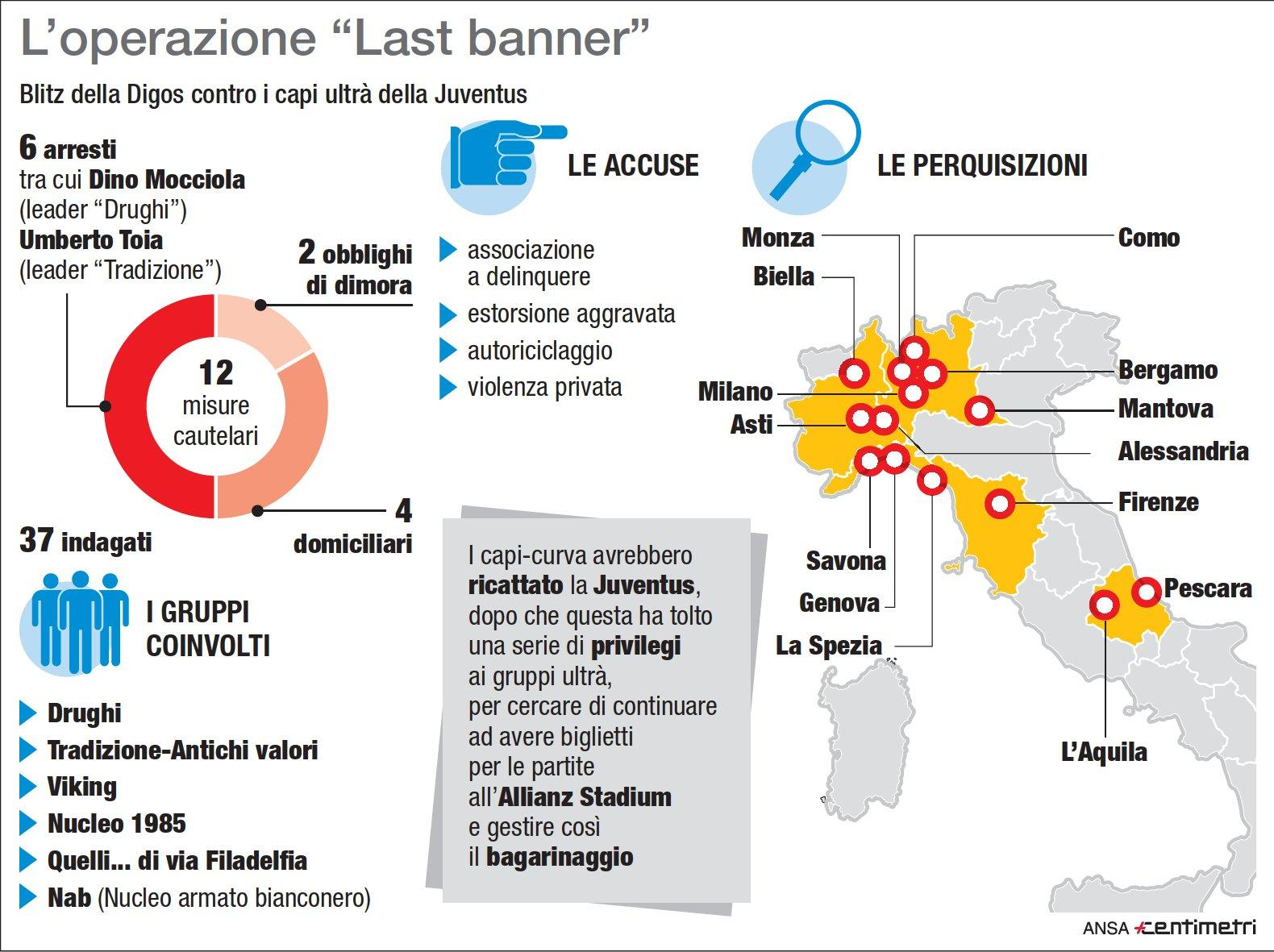 L operazione  Last banner  contro gli ultrà della Juve