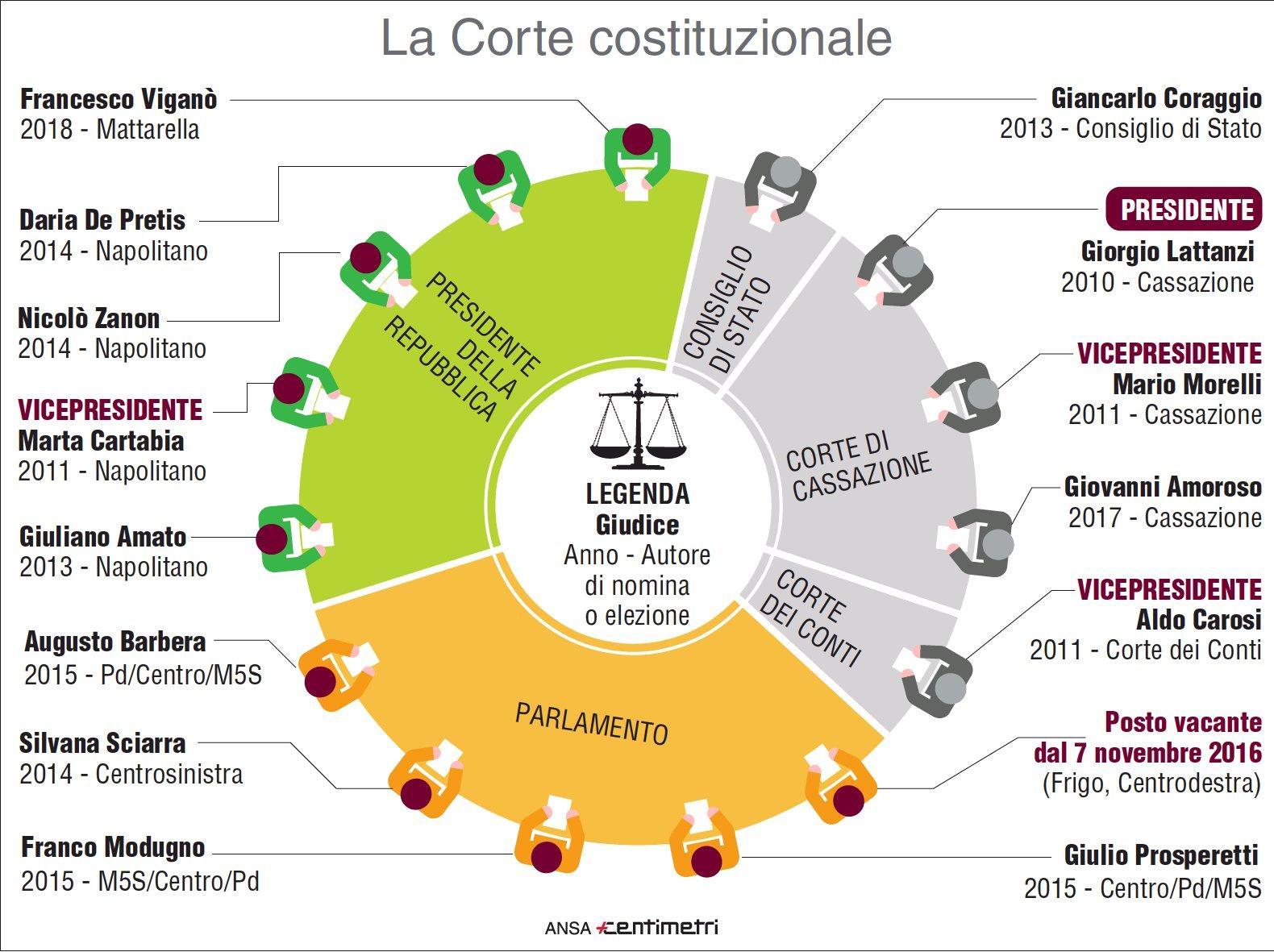 L attuale composizione della Corte Costituzionale