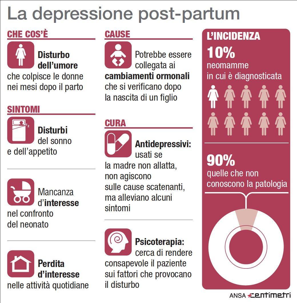 Che cos è e quanto colpisce la depressione post-partum