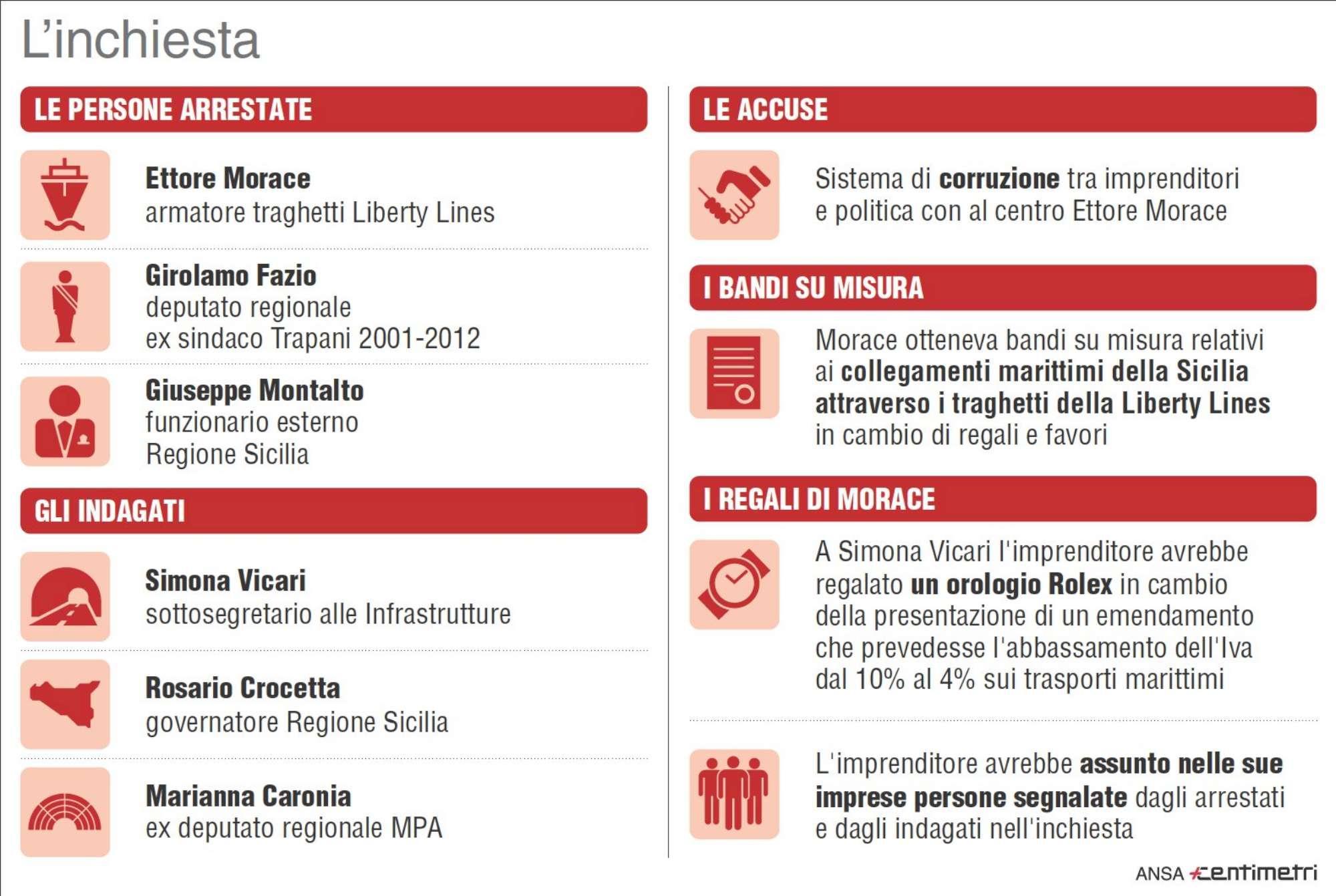 Corruzione in Sicilia, tutti i nomi eccellenti coinvolti nell inchiesta