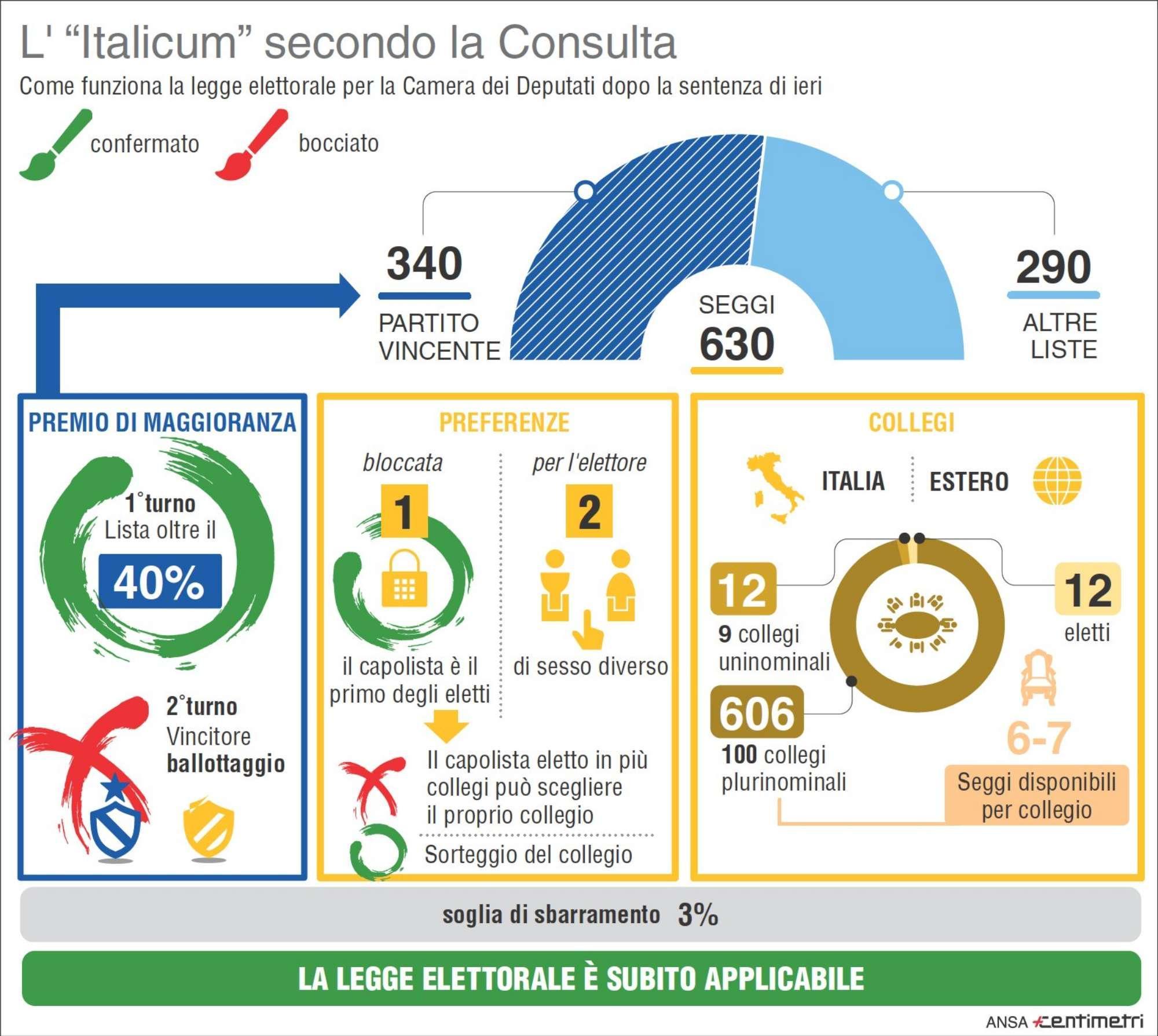 Italicum, la Consulta boccia il ballottaggio