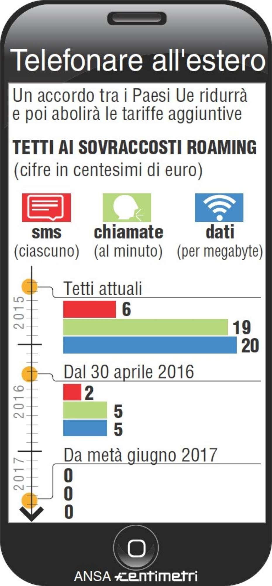 Addio roaming in Ue: ecco cosa cambia