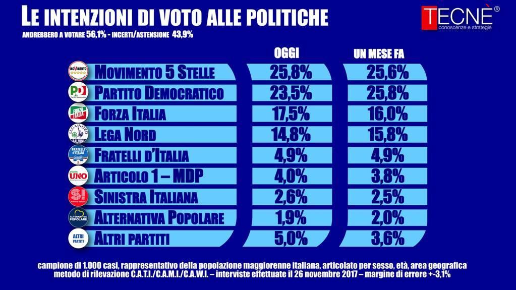 Sondaggio Tecnè: Forza Italia cresce dell 1,5% in un mese